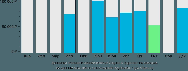 Динамика стоимости авиабилетов из Сиднея в Будапешт по месяцам