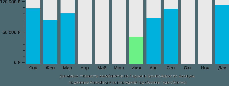 Динамика стоимости авиабилетов из Сиднея в Буэнос-Айрес по месяцам
