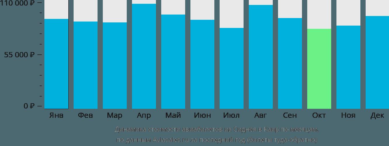 Динамика стоимости авиабилетов из Сиднея в Каир по месяцам