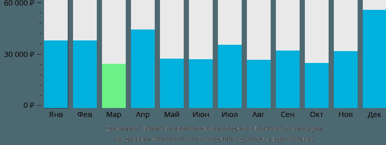 Динамика стоимости авиабилетов из Сиднея в Гуанчжоу по месяцам