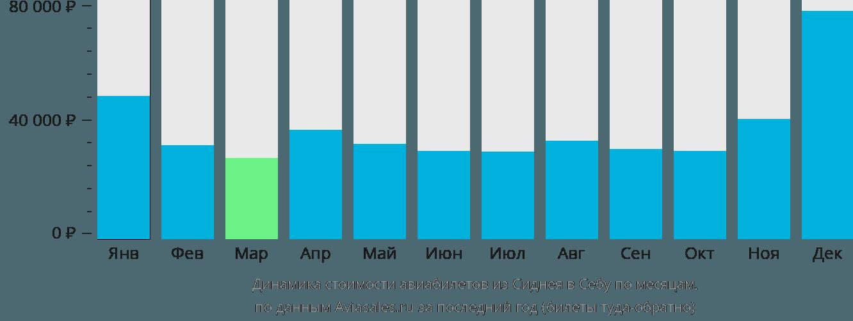 Динамика стоимости авиабилетов из Сиднея в Себу по месяцам
