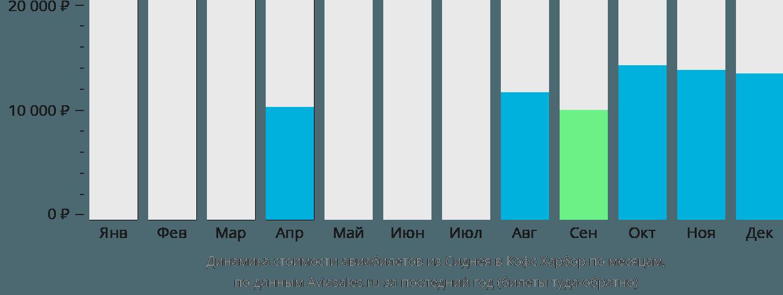Динамика стоимости авиабилетов из Сиднея в Кофс Харбор по месяцам