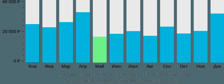 Динамика стоимости авиабилетов из Сиднея в Крайстчерч по месяцам