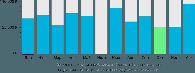 Динамика стоимости авиабилетов из Сиднея в Чикаго по месяцам