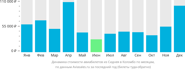 Динамика стоимости авиабилетов из Сиднея в Коломбо по месяцам