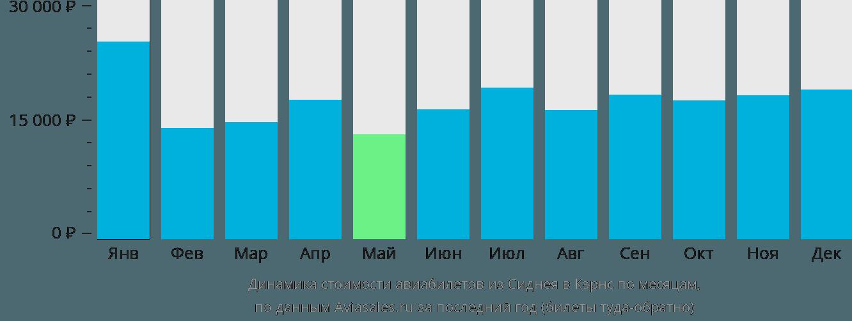 Динамика стоимости авиабилетов из Сиднея в Кэрнс по месяцам