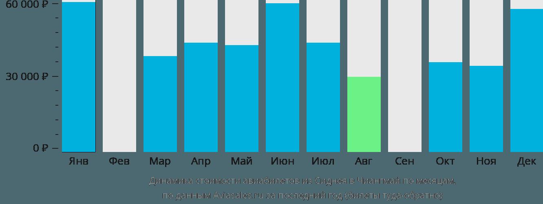 Динамика стоимости авиабилетов из Сиднея в Чиангмай по месяцам