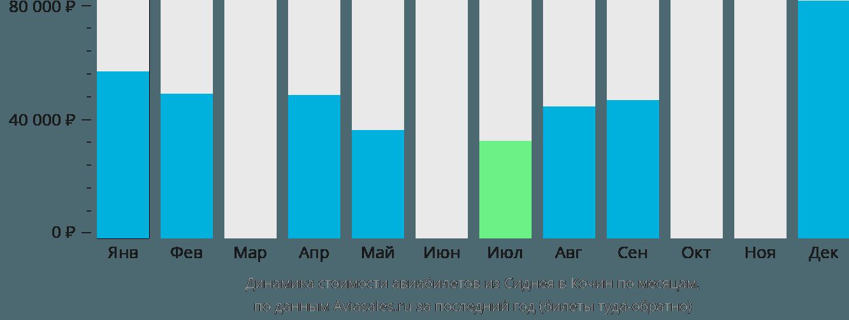 Динамика стоимости авиабилетов из Сиднея в Кочин по месяцам