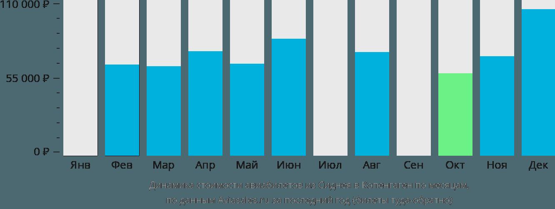 Динамика стоимости авиабилетов из Сиднея в Копенгаген по месяцам
