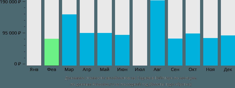 Динамика стоимости авиабилетов из Сиднея в Кейптаун по месяцам