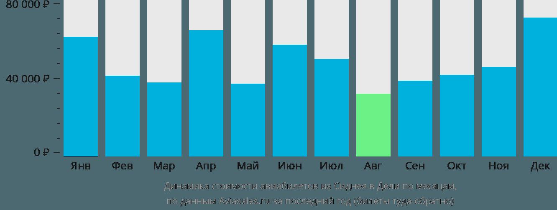 Динамика стоимости авиабилетов из Сиднея в Дели по месяцам