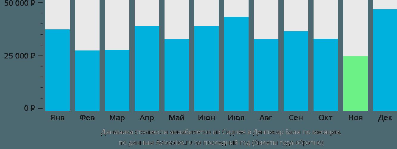 Динамика стоимости авиабилетов из Сиднея в Денпасар Бали по месяцам