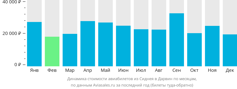 Динамика стоимости авиабилетов из Сиднея в Дарвин по месяцам