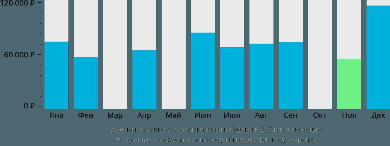 Динамика стоимости авиабилетов из Сиднея в Дублин по месяцам