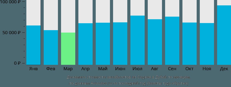 Динамика стоимости авиабилетов из Сиднея в Дубай по месяцам