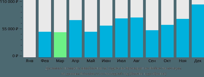Динамика стоимости авиабилетов из Сиднея во Франкфурт-на-Майне по месяцам