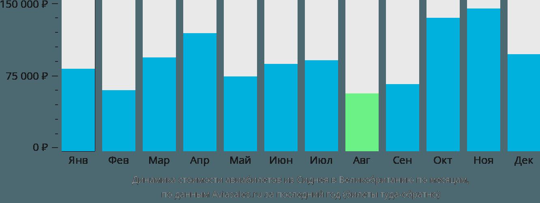 Динамика стоимости авиабилетов из Сиднея в Великобританию по месяцам