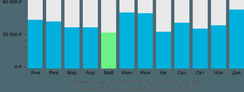 Динамика стоимости авиабилетов из Сиднея в Ханой по месяцам