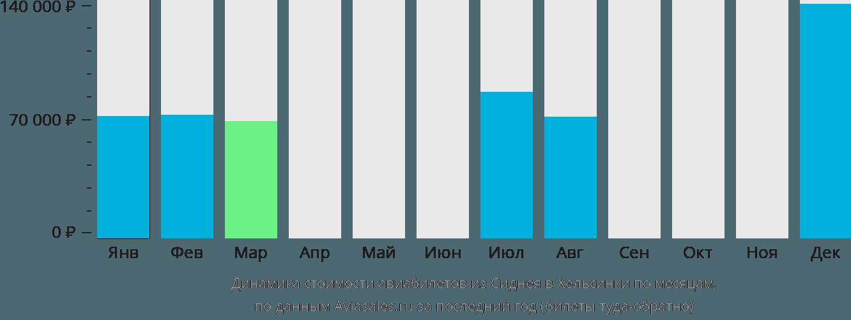 Динамика стоимости авиабилетов из Сиднея в Хельсинки по месяцам