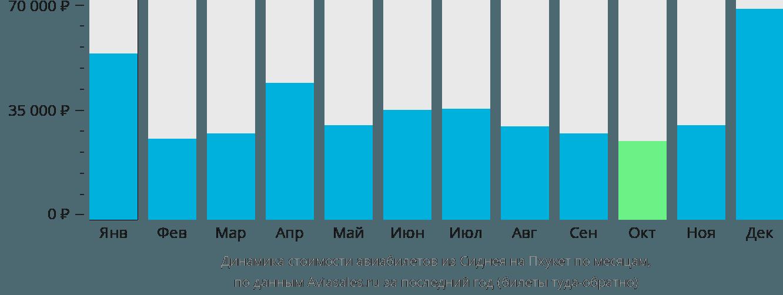 Динамика стоимости авиабилетов из Сиднея на Пхукет по месяцам