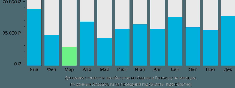 Динамика стоимости авиабилетов из Сиднея в Гонолулу по месяцам