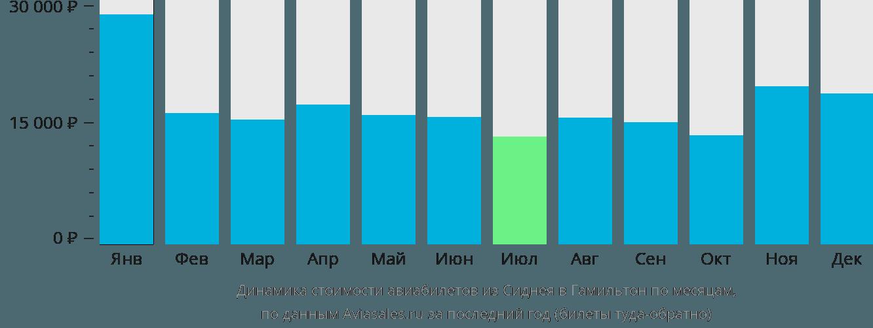 Динамика стоимости авиабилетов из Сиднея в Гамильтон по месяцам