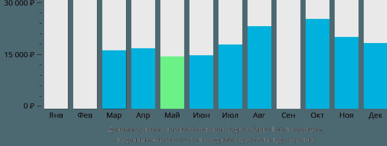 Динамика стоимости авиабилетов из Сиднея Харви-Бей по месяцам