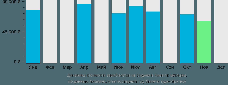 Динамика стоимости авиабилетов из Сиднея в Киев по месяцам