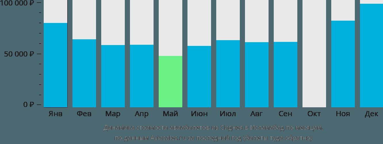 Динамика стоимости авиабилетов из Сиднея в Исламабад по месяцам