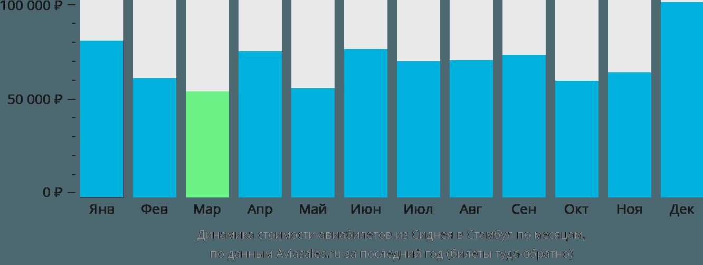 Динамика стоимости авиабилетов из Сиднея в Стамбул по месяцам