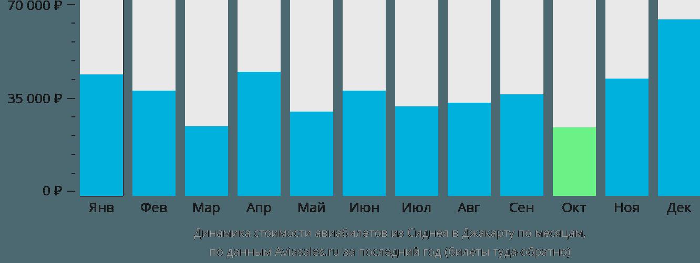 Динамика стоимости авиабилетов из Сиднея в Джакарту по месяцам