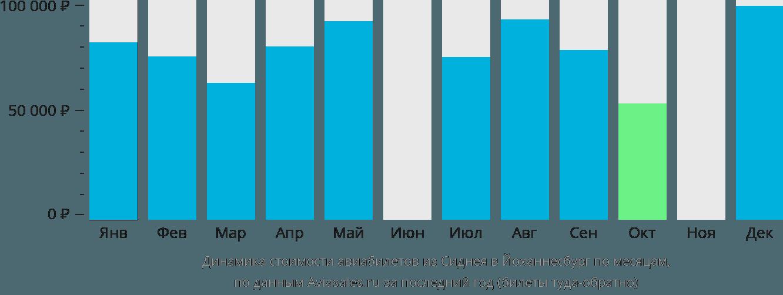 Динамика стоимости авиабилетов из Сиднея в Йоханнесбург по месяцам