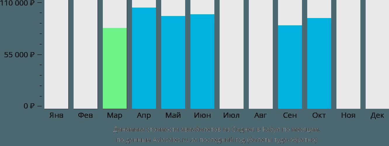 Динамика стоимости авиабилетов из Сиднея в Кабул по месяцам