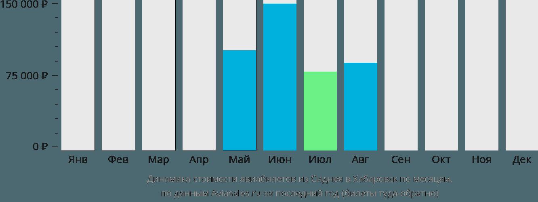 Динамика стоимости авиабилетов из Сиднея в Хабаровск по месяцам