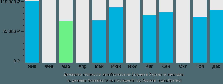 Динамика стоимости авиабилетов из Сиднея в Хартум по месяцам