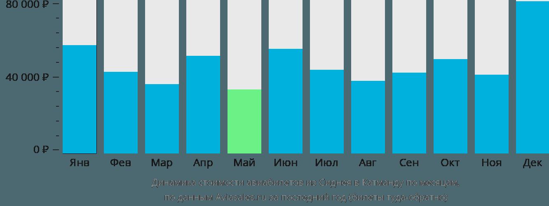 Динамика стоимости авиабилетов из Сиднея в Катманду по месяцам