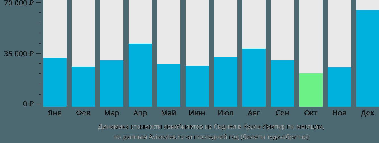 Динамика стоимости авиабилетов из Сиднея в Куала-Лумпур по месяцам