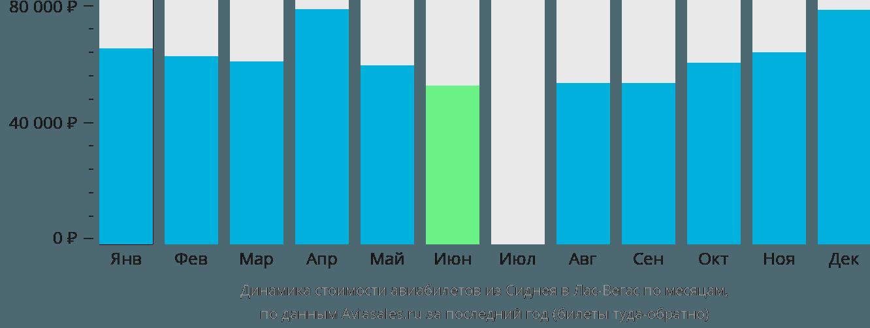 Динамика стоимости авиабилетов из Сиднея в Лас-Вегас по месяцам