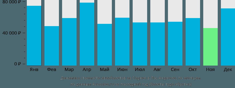 Динамика стоимости авиабилетов из Сиднея в Лос-Анджелес по месяцам