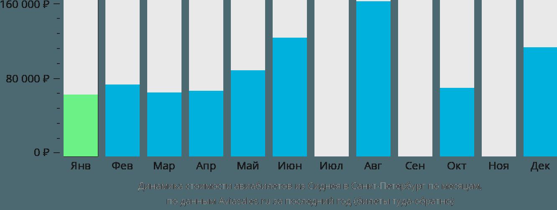 Динамика стоимости авиабилетов из Сиднея в Санкт-Петербург по месяцам