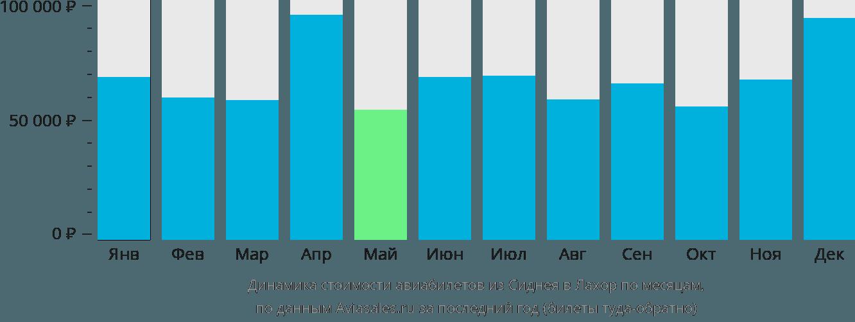 Динамика стоимости авиабилетов из Сиднея в Лахор по месяцам
