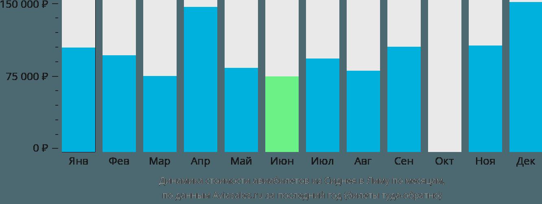 Динамика стоимости авиабилетов из Сиднея в Лиму по месяцам