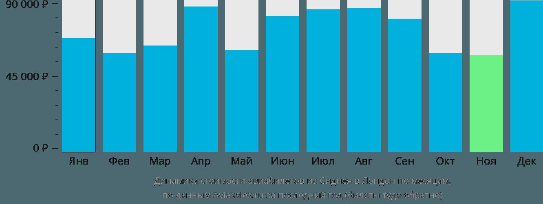 Динамика стоимости авиабилетов из Сиднея в Лондон по месяцам