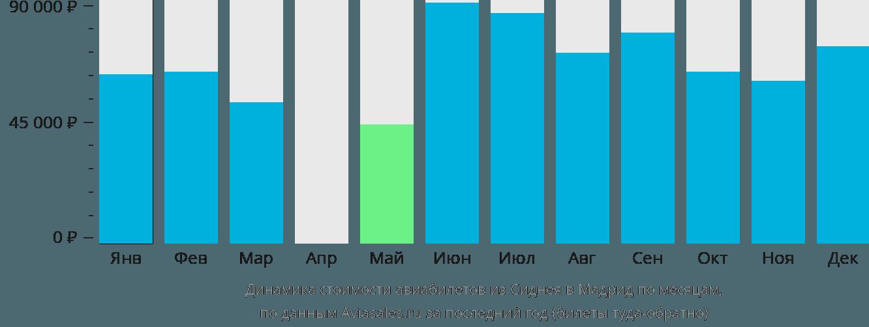 Динамика стоимости авиабилетов из Сиднея в Мадрид по месяцам