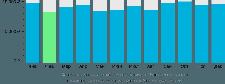 Динамика стоимости авиабилетов из Сиднея в Мельбурн по месяцам