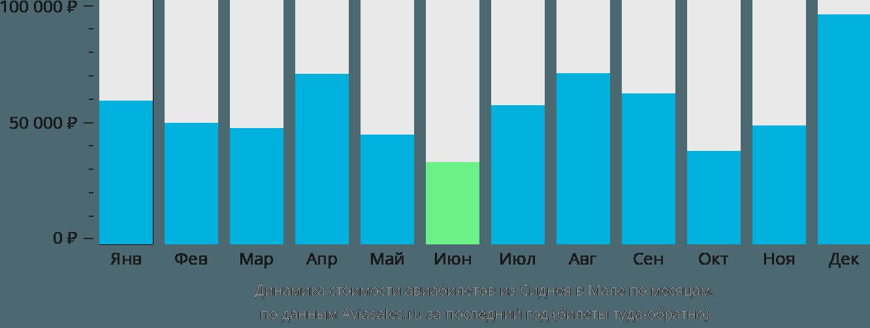 Динамика стоимости авиабилетов из Сиднея в Мале по месяцам