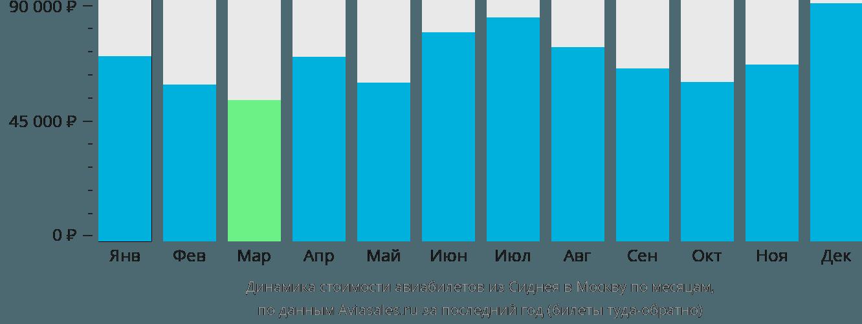 Динамика стоимости авиабилетов из Сиднея в Москву по месяцам