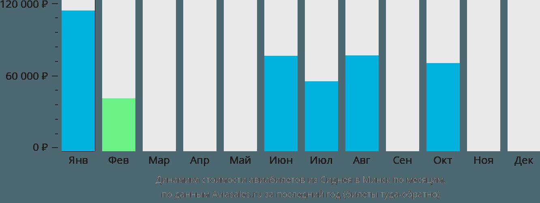 Динамика стоимости авиабилетов из Сиднея в Минск по месяцам
