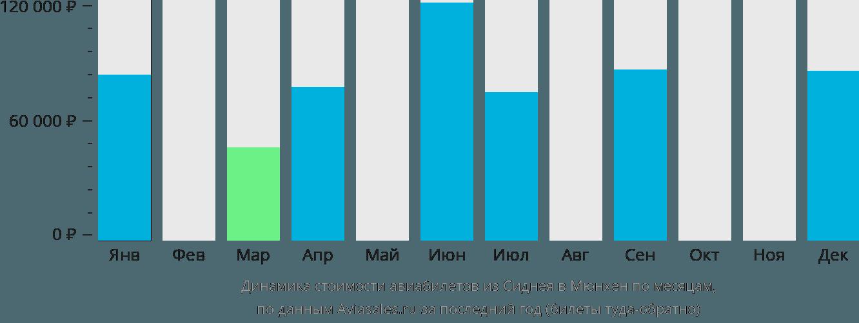 Динамика стоимости авиабилетов из Сиднея в Мюнхен по месяцам