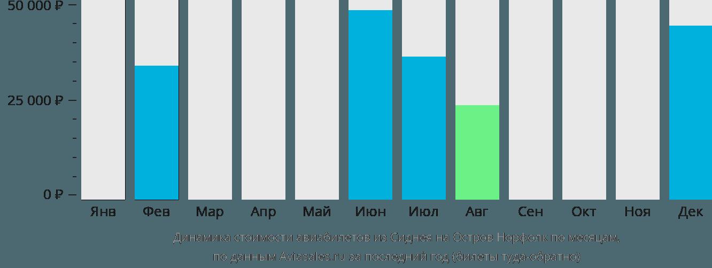 Динамика стоимости авиабилетов из Сиднея на Остров Норфолк по месяцам